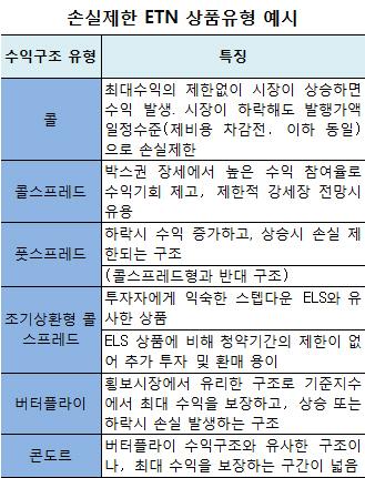 손실제한 ETN 27일 출시…지금 살만한 종목은?