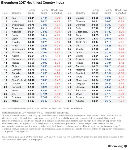 伊, 경제난에도 세계서 가장 건강한 나라…韓은 163개국중 24위