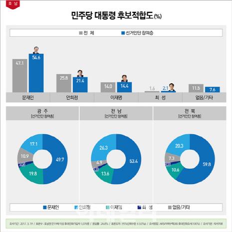 [리서치뷰] '민주 호남 선거인단' 문재인 54.6% 1위, 安 21.4%·李 14.4%