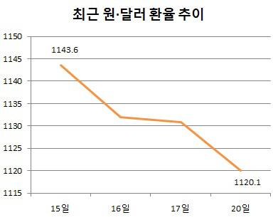 역외 달러 매도 `폭탄`…원화값 5개월 만에 최고(종합)