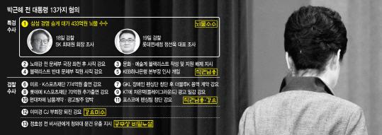 檢, 朴조사 한웅재·이원석 투톱…대질신문·영상녹화 어려울 듯