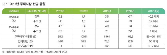 국토연 `기준금리 0.5~1%p 인상시 집값 0.3~0.6%p 하락`