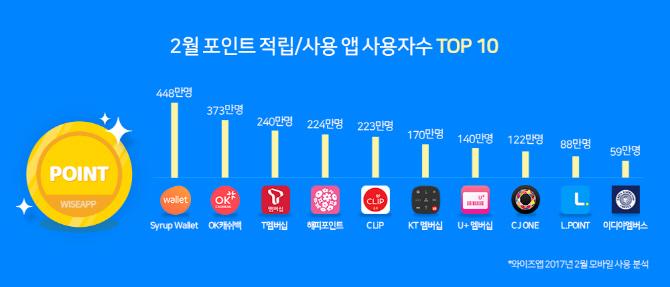 SK는 포인트 앱 왕국?..이용자 순위 1~3위 독차지