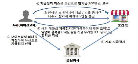 """""""지급정지 계좌 풀려면 합의금 달라""""...보이스피싱 허위신고 기승"""