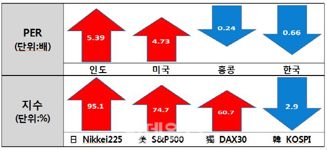 韓증시 `PER` 주요국 중 꼴찌…대형株도 저평가됐다