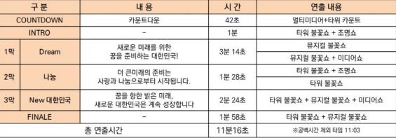 [롯데월드타워가 궁금해]②'3만발' 불꽃쇼, 명소는 어디?