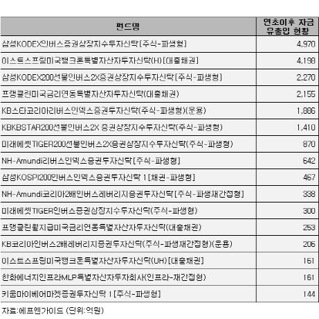 박스권 갇힌 코스피…대안투자형펀드로 옮겨가는 투자자