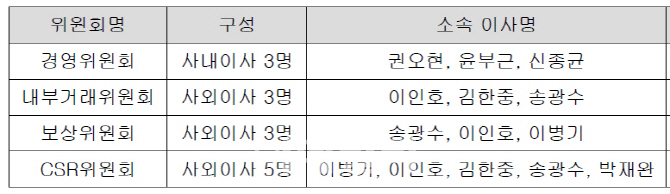 [단독]삼성전자 `거버넌스위원회` 27일 이사회서 발족