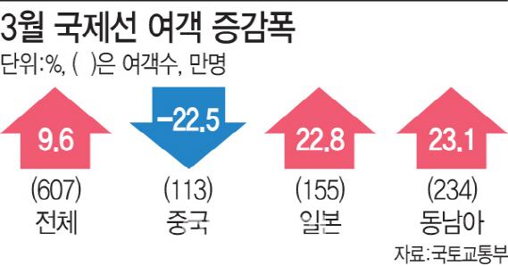 유커상처에…`日·동남아` 새살 돋은 韓관광