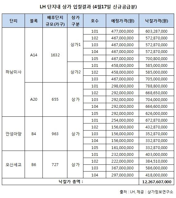 LH 경기도 택지지구 3곳 단지내 상가 입찰에 120억원 몰려