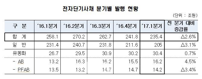 1Q 전자단기사채 235.4조 발행…전기비 2.6%↓