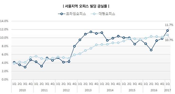 서울 랜드마크빌딩 오피스 공실률 `비상`.. 임차인 연쇄이동 쟁탈전