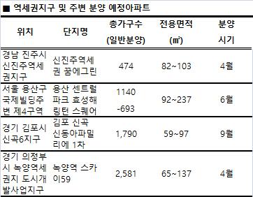 '흥행보증수표' 역세권개발, 인근 아파트값 훌쩍