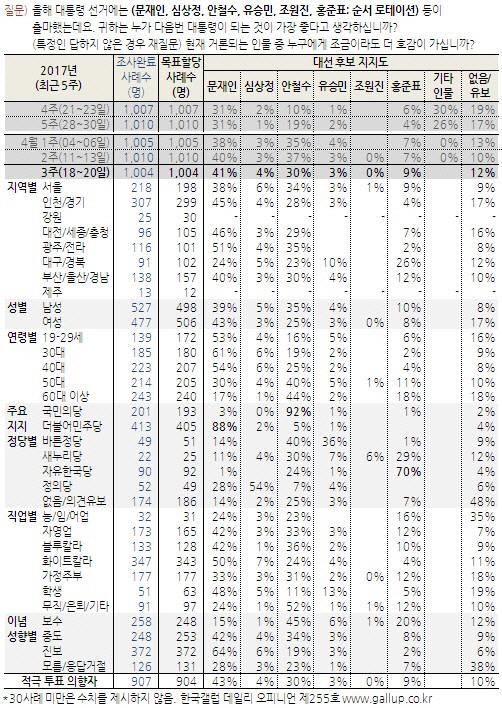 [한국갤럽]文 41%vs安 30%..약발 먹힌 네거티브 공세?