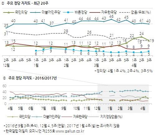[한국갤럽]민주당 40%..국민의당은 5%p 하락한 19%