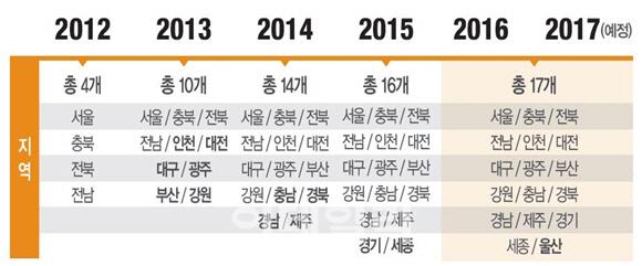 홈앤쇼핑, '일사천리' 상품 매출 연간 100억원 달성