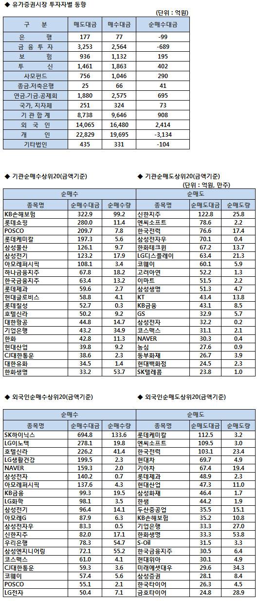 [표]코스피 기관/외국인 매매동향 (4/21 3시30분)
