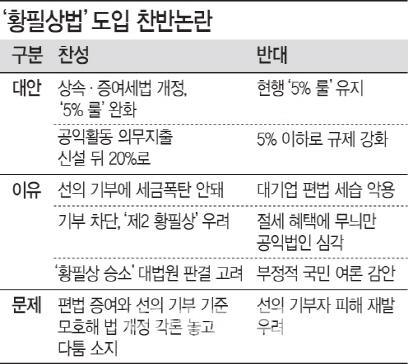 [단독]`황필상법` 갑론을박..`세금폭탄 해소` Vs `대기업 악용`