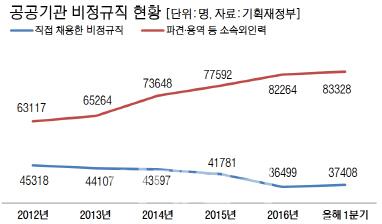 공공기관 4명 중 1명 '파견·용역 비정규직'…해법찾기 팔 걷은 정부