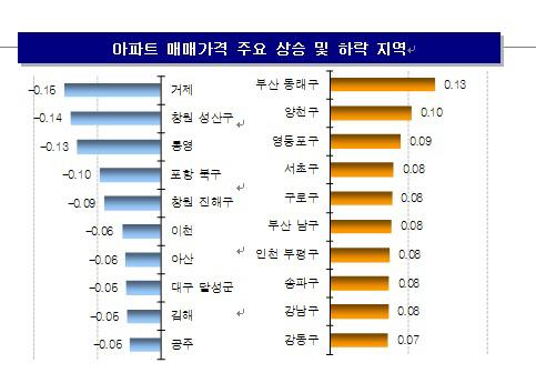 재건축 기대감 타고 강남3구 집값 '껑충'… 서울은 16주 연속↑