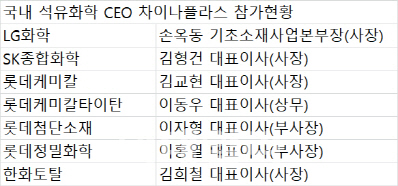 `중국시장 잡아라` 차이나플라스에 집합한 석화업계 CEO들