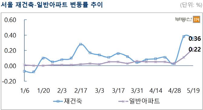 대선 끝난 서울 아파트 시장 '기지개'…전주比 0.24%↑