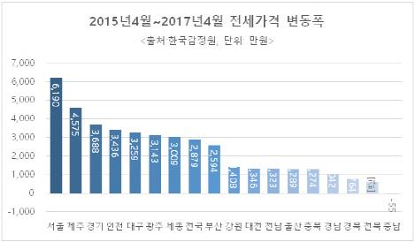 서울 전셋값 6200만원 올라...월세 시대 가속화 우려