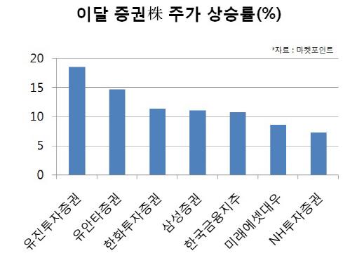 `고공행진` 증권株, 실적모멘텀 이어지나