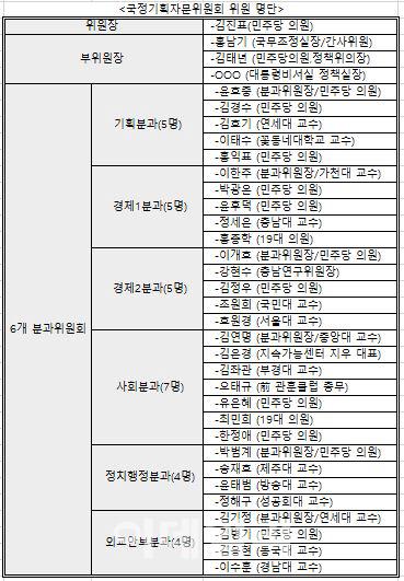 文정부 5년 정책 책임 '국정자문위' 인선..朴·安·李 캠프 인사 참여(재종합)