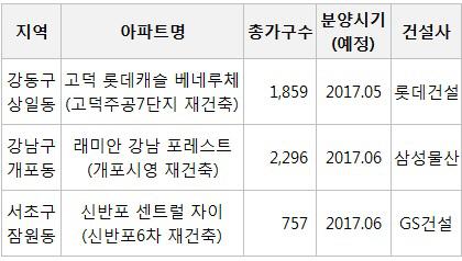 [분양시장 기지개]③강남권 '재건축 블루칩 단지' 노려볼까