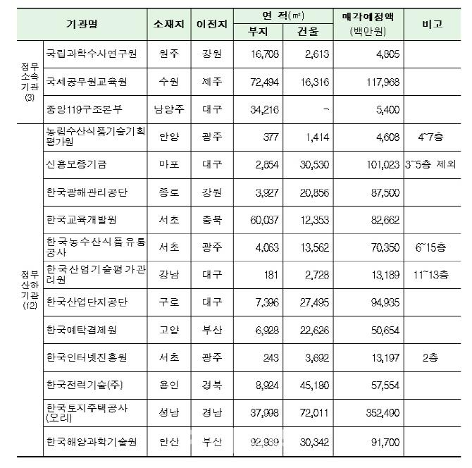 국토부, 9일 지방이전 공공기관 종전부동산 매각 설명회