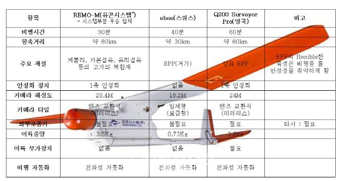 국토부 `드론 경진대회` 최우수 업체에 `충청에스엔지·유콘시스템`