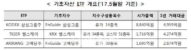 `국내 최초` ETF선물 3종 26일 상장