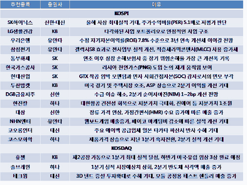 [주간추천주]`활황` 반도체 기대 여전…SK하이닉스 러브콜