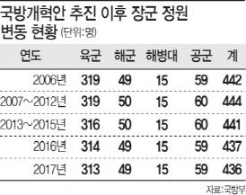 [국방개혁③]부대·병력은 주는데…장군 정원 감축 현실화 할까