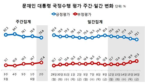 [리얼미터]안경환 첫 낙마 파장..文대통령 지지율 하락 `75.6%`