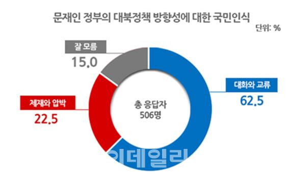 """""""개성공단 재가동 찬성 49%…남북관계 대화·교류로 풀어야"""""""