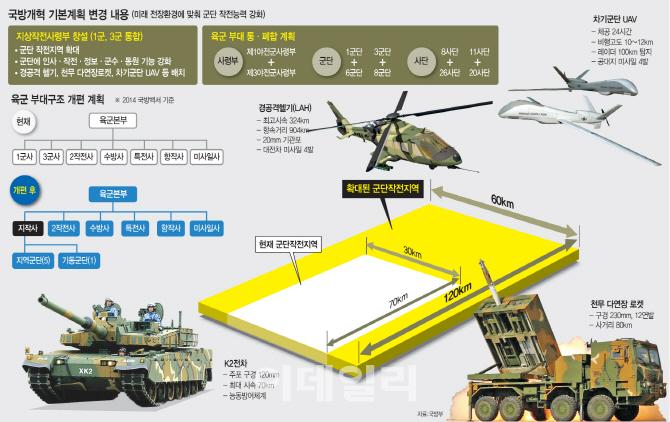 [국방개혁②]육군 1·3군 해체, 예하 군단·사단도 통합…전작권 환수 대비