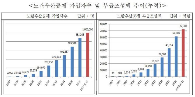 노란우산공제, 출범 10년 만에 가입자 100만명 돌파