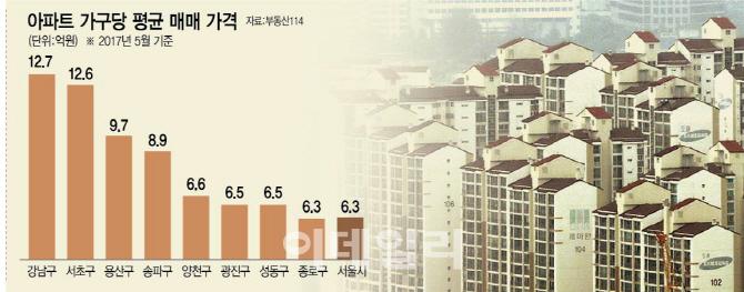 [6·19 부동산대책]강남 대출한도 1.2억 줄어들어…다주택자도 타격
