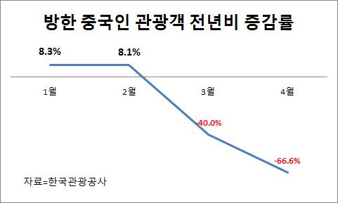 '사드 국면 소강상태라더니?' 韓中노선 운항 줄이는 항공사