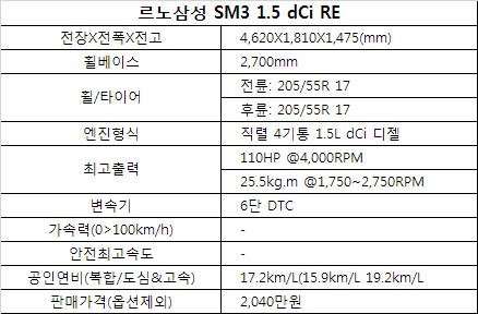 르노삼성 SM3 1.5dCi 시승기 - 잠시 잊고있던 디젤 세단의 재발견