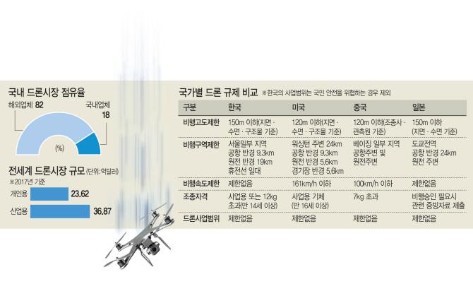 고사 위기 몰린 韓 드론업계…산업용 드론까지 접수하는 中