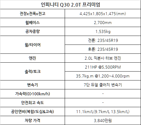 그래픽 디자이너 박민경의 인피니티 Q30 시승기