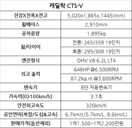 캐딜락 CTS-V 시승기 - 캐딜락 드라이빙의 집약체가 선사하는 위용