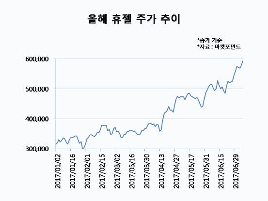 `고공행진` 휴젤, 코스닥 `시총 빅5`까지 노린다