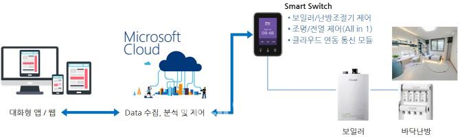 코오롱글로벌, 학습형 인공지능 '바닥난방 제어시스템' 개발