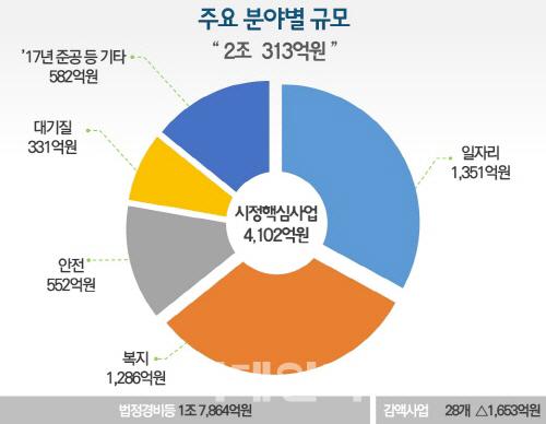 서울시, 1351억원 추가 투자로 1만3000개 일자리 창출