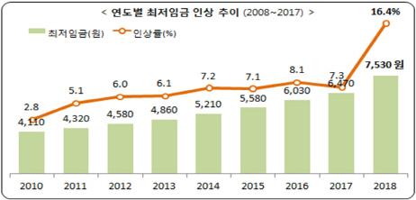 최저임금 1만원 고지 청신호…정부 압박에 경영계 '백기`(종합)