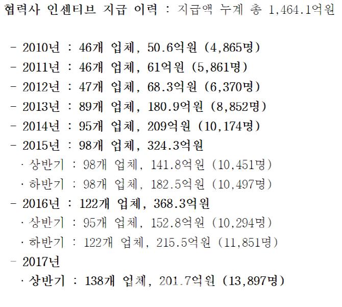 삼성電, 여름휴가철 반도체 협력사 직원 1명당 145만원 지급